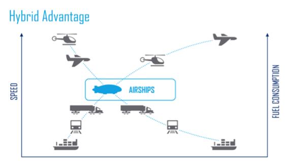 Hybrid airships