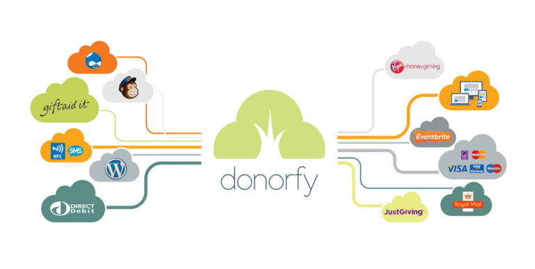 How Montfort helped Donorfy grow their website traffic.png