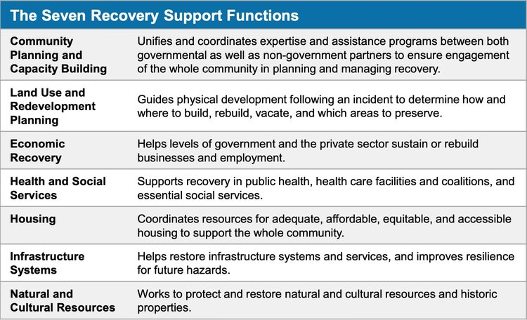 Recovery+Support+Functions.jpg