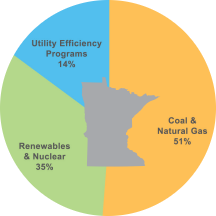 CIP savings amount to 14% of MN's energy generation (MN Dept of Comm)