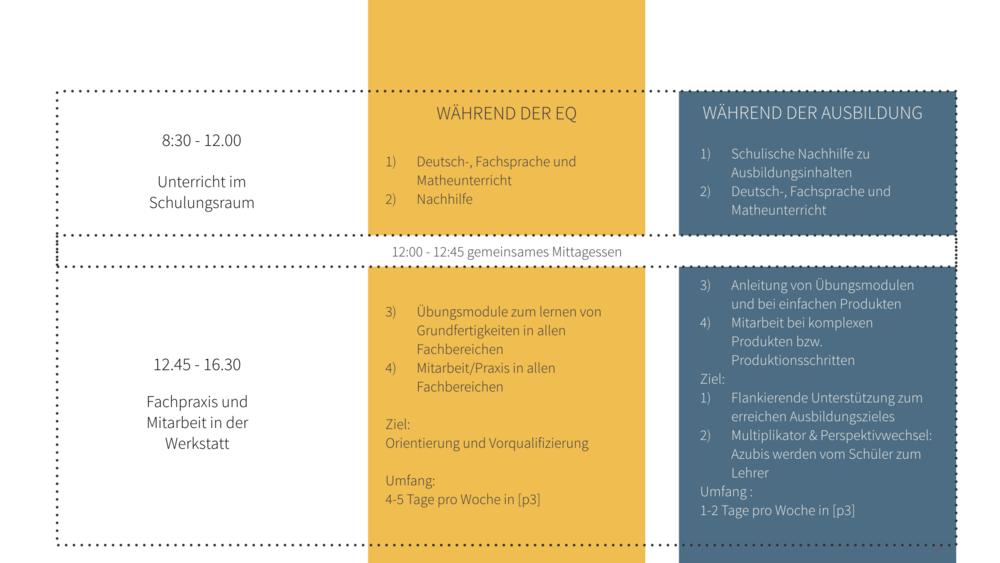 Unser Lösungsansatz - Angebote und Tagesstruktur