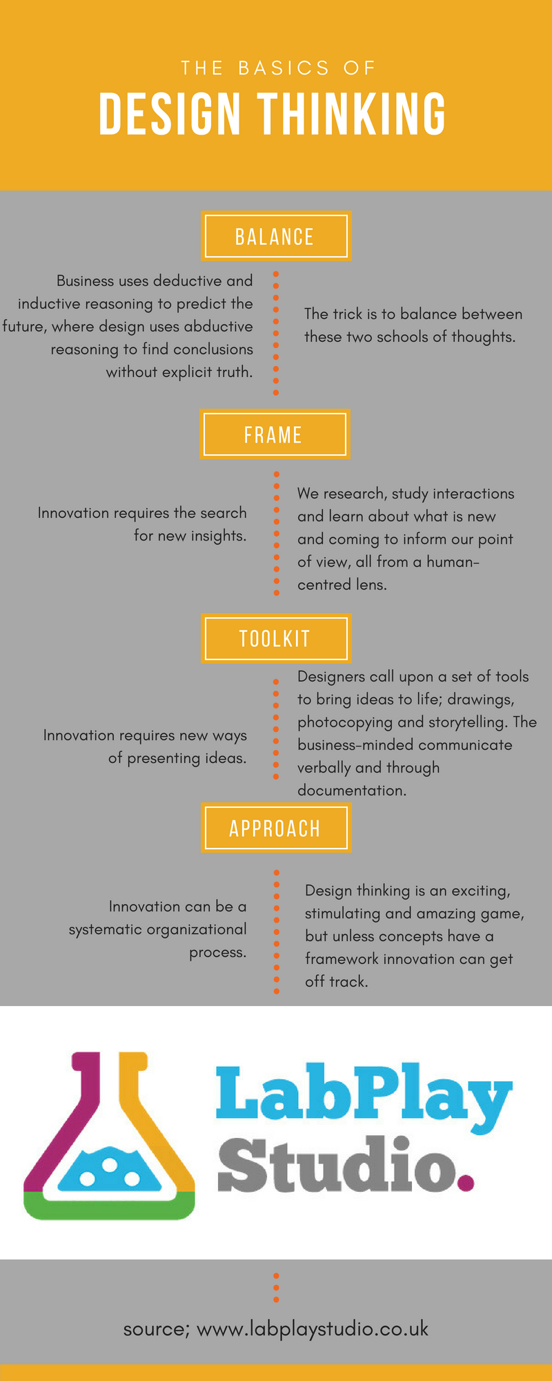 LabPlay Studio Design Thinking Infographic: Explains design thinking methods and the approach to Service Design. Labplay Studio a design thinking and research company in Birmingham. Lab Play Studio