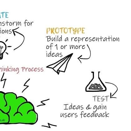 Prototyping and Testing are to key stages of the Design Thinking process. | #Innovation #DesignThinking #servicedesign #UX #userexperiencedesign #HumanCentredDesign #thinkdifferent #CX #prototype #test #productdesign #ProductDev #branddevelopment #branddev #strategy #Growth #UserExperience  #creativethinking #Design #Doodle #VisualComm #designagency #VisualArt