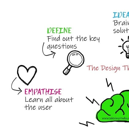 Empathise, Define and Ideate are key stages of the Design Thinking process. | #DesignThinking #Innovation #HumanCentredDesign #UX #CX #servicedesign #userexperiencedesign #userexperience #ProductDev #productdesign #branddev #branddevelopment #strategy #Growth #uxdesign #design #Doodle #visualart #VisualComm #idea #Empathy #ideation #define