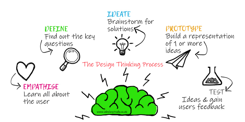LabPlay Studio's Design Thinking Framework and Service Design tool used for Brand Development and Human-Centred Design in Birmingham