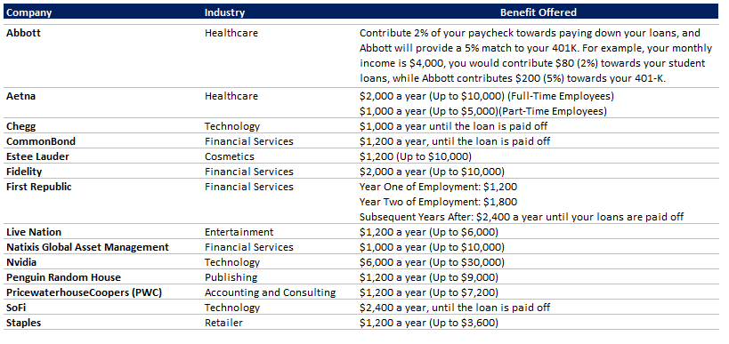 Comapny Chart Comparing Benefits of Student Loans.PNG