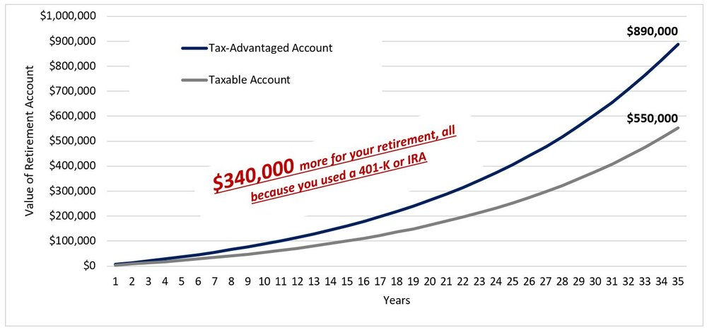 Comparison of TA verus Taxable Account.JPG