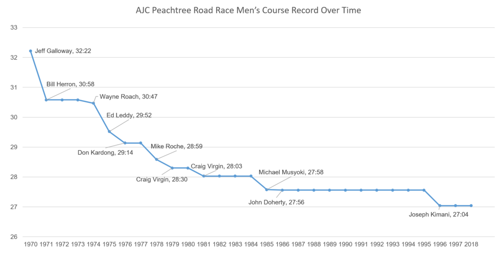 Men's Course Record Over Time.png