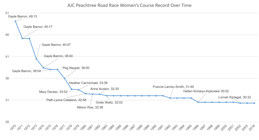 Women's Course Record Over Time.png