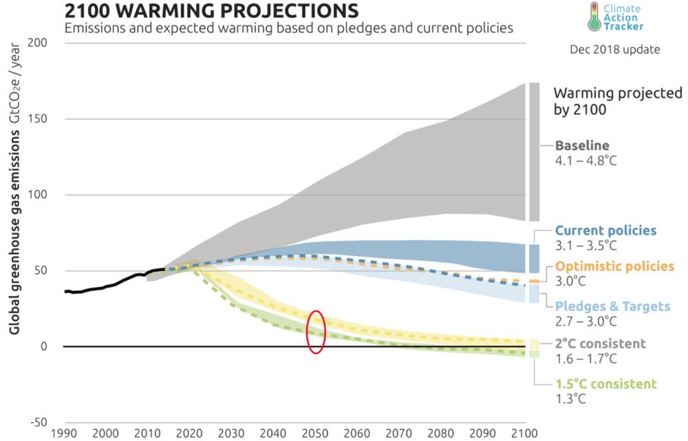 noetige-emissions-reduktion