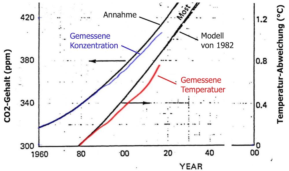 Vergleich Klima-Modell von 1982 mit der effektiv gemessenen Temperatur.