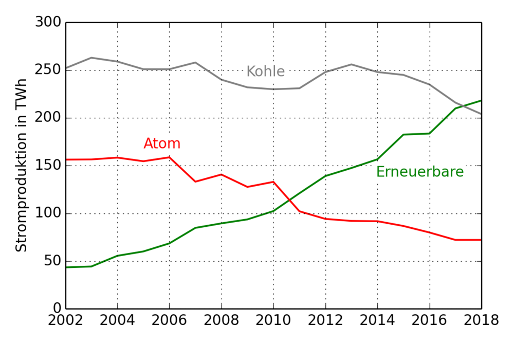 Stromerzeugung in Deutschland. Erneuerbare Energien Wind, Sonne, Biomasse und Wasserkraft ersetzen Atomstrom, sowie Strom aus Braun- und Steinkohle. Daten von  Fraunhofer ISE Energy Charts .