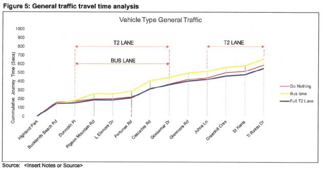 Pakuranga Road - Time Analysis.png