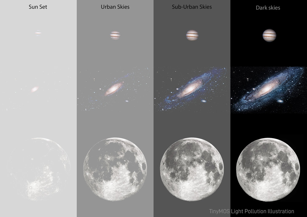 "Bright objects such as Planets and the Moon are easily observable and imaged in city environments. However nebulae and galaxies have much lower surface brightness. Note the disappearing ""limbs"" of Andromeda galaxy in bright sky conditions."