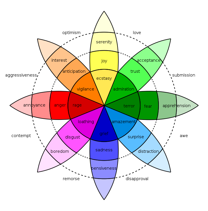 (Source: Robert Plutchik's theory of 8 basic emotions) (Image Source: Wikipedia)
