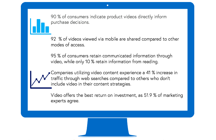 (Source: Forbes - Most of Content Marketing Will Be Video, 2018)