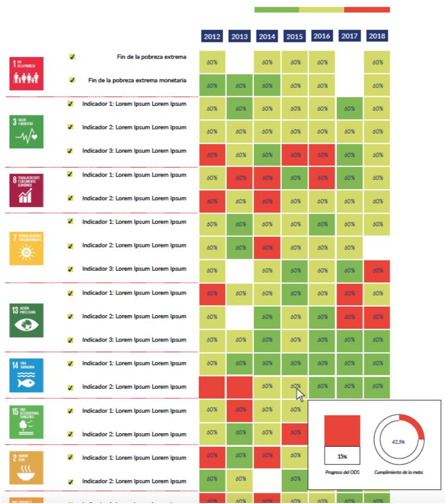 SDG City Progress Heat Map
