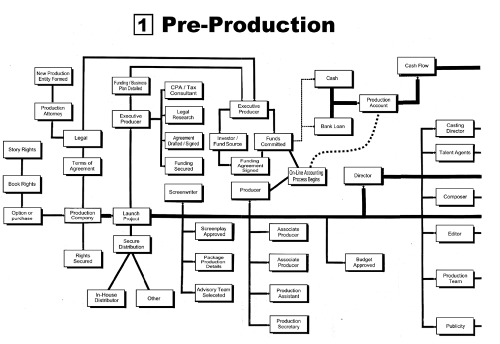 Pre-Production Chart 2013-08-15 at 8.27.01 AM.png