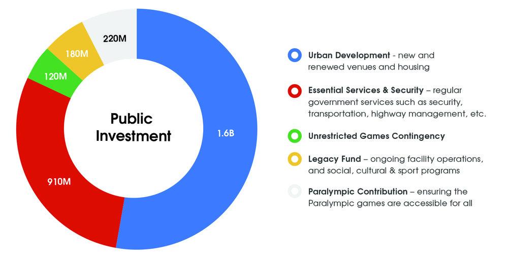 Total Public Investment