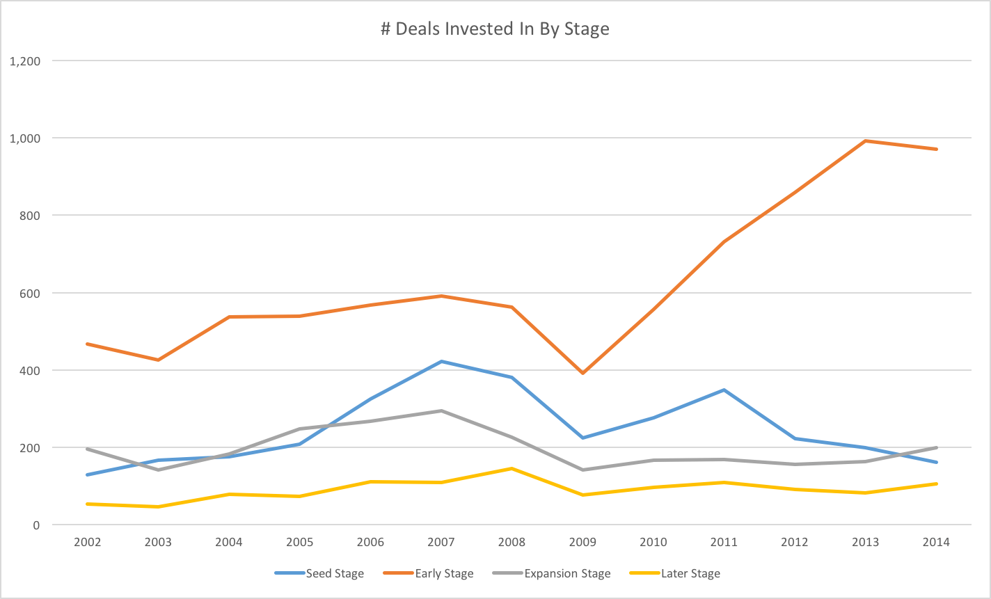 Deals Invested In By VCs By Stage