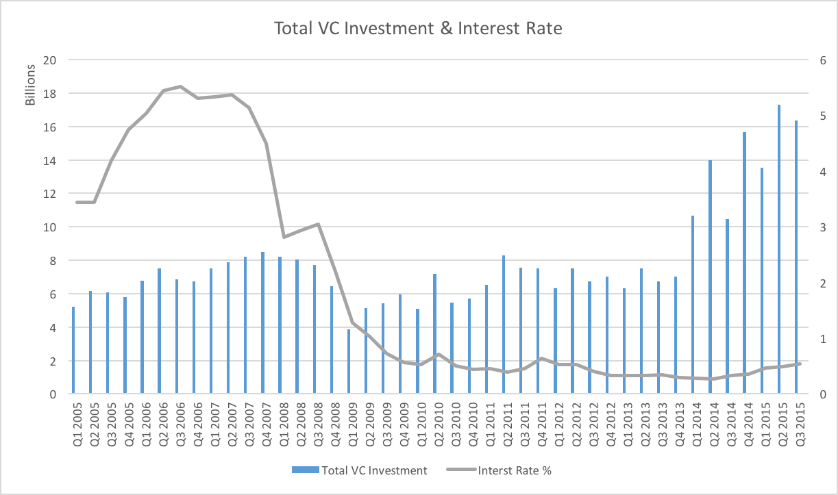Data Source: federalreserve.gov and PricewaterhouseCoopers/National Venture Capital Association MoneyTree Report (Q3 2015)