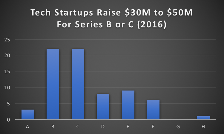 Tech-Startups-Raise-30M-to-50M-For-Series-B-or-C-2016-.png