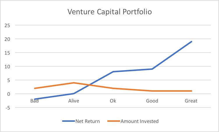 Venture-Capital-Portfolio-Return.png