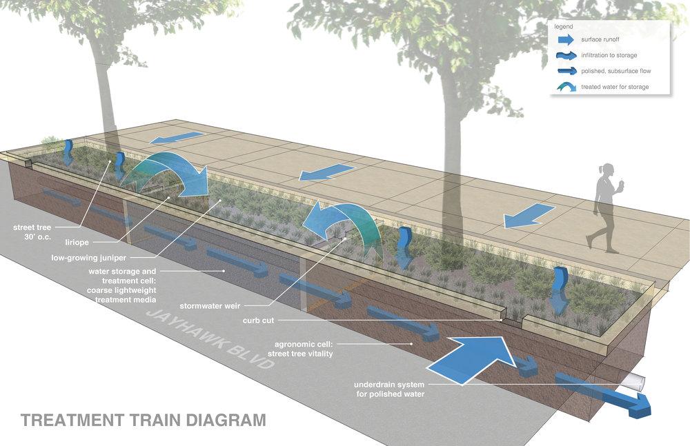 Treatment Train Diagram.jpg