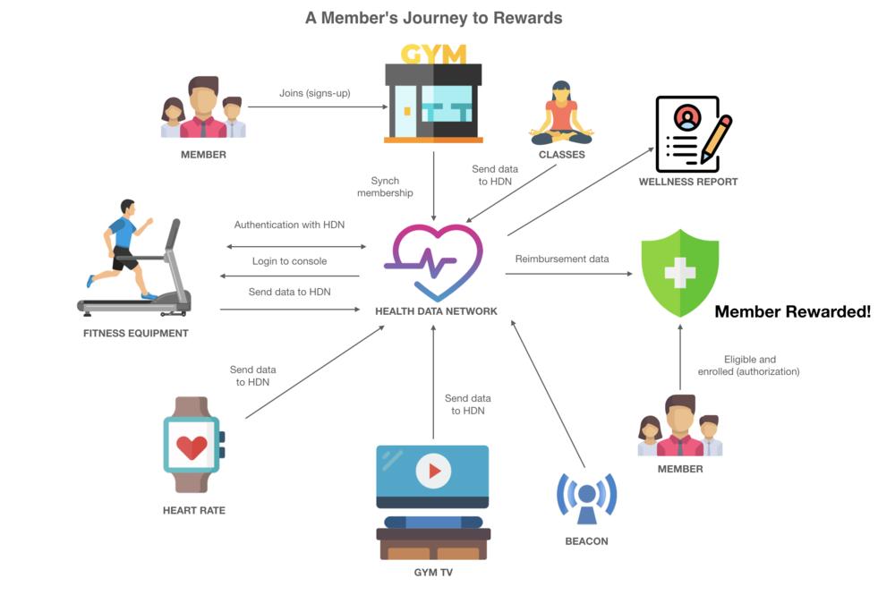 Health Data Network