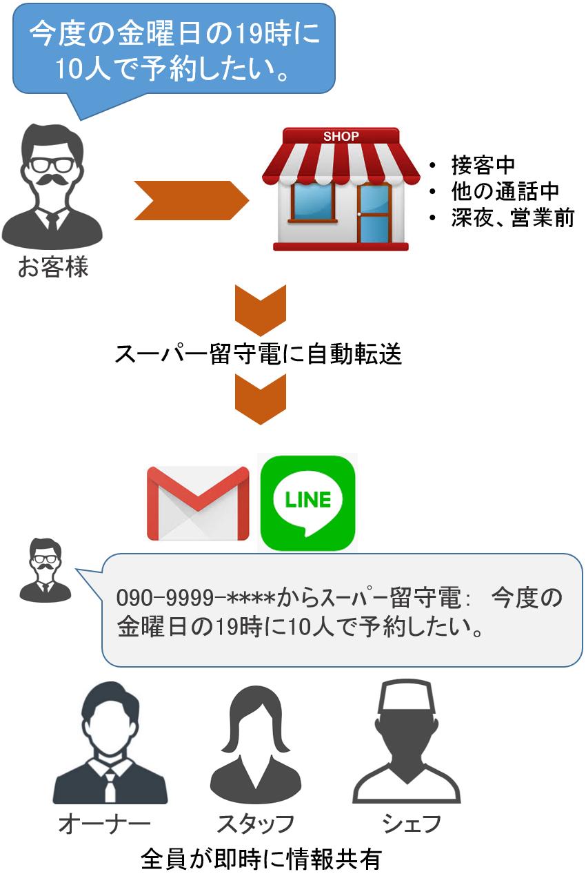 LINEメール留守電テキスト化