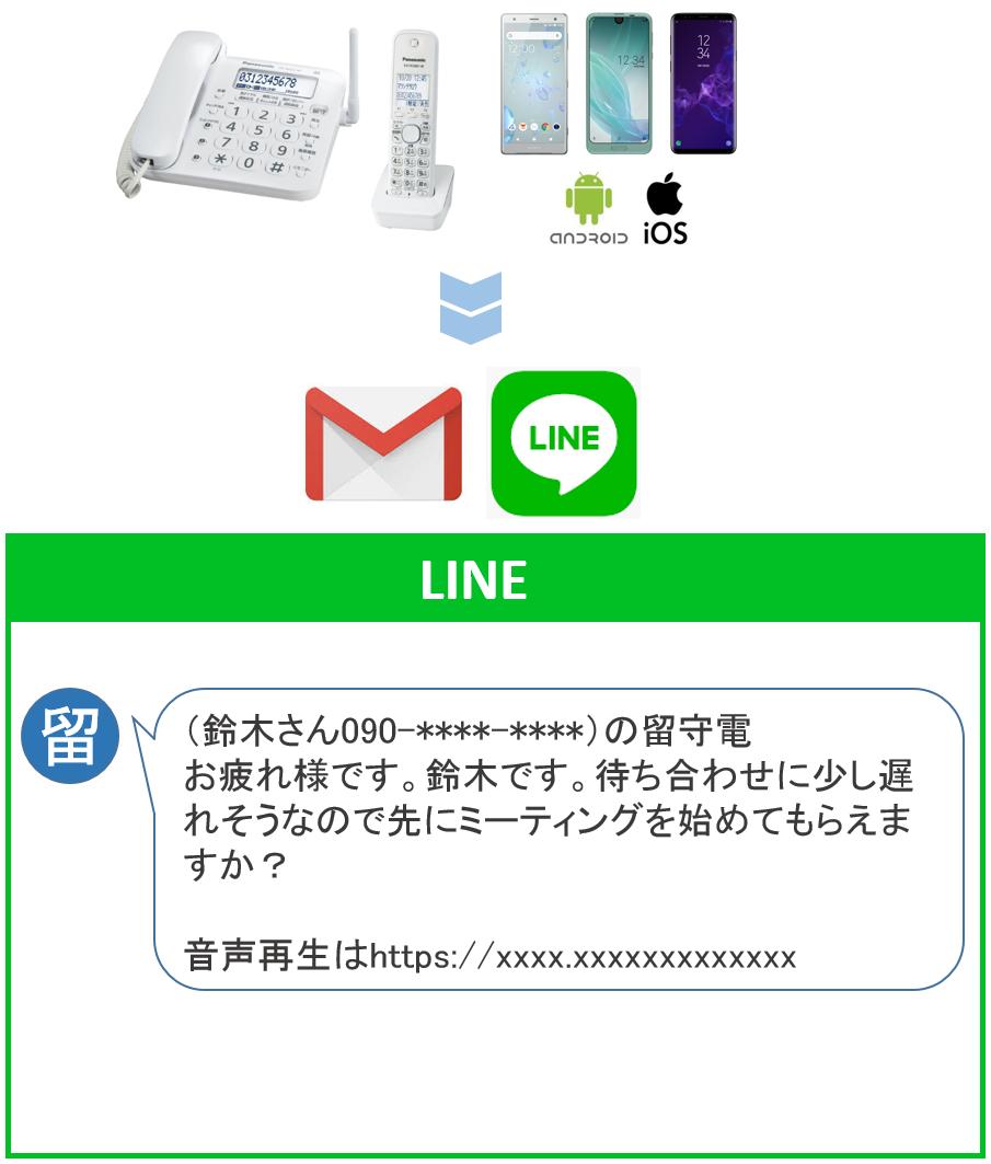 留守電がLINEへ.png