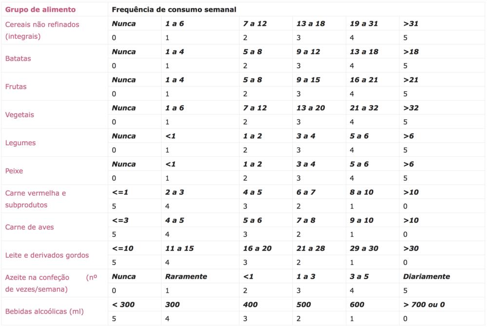 Dieta mediterrânea na prevenção da doença renal.png