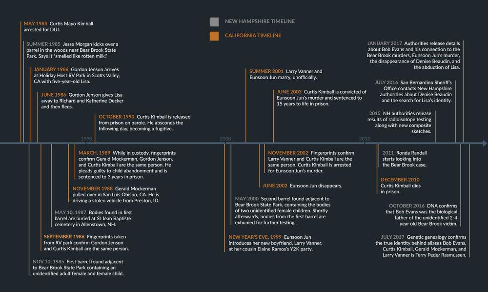 Timeline3_Ep5.jpg