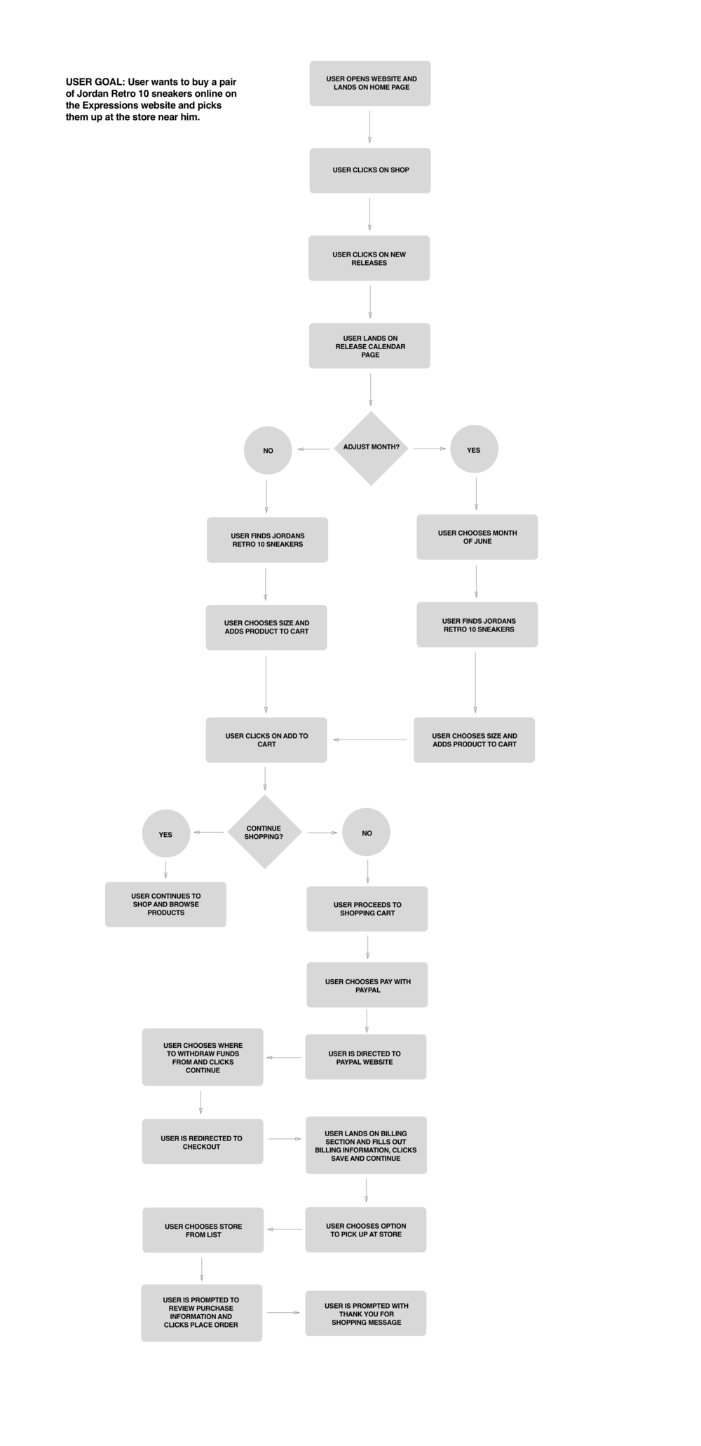 USER FLOW CHECKOUT.png