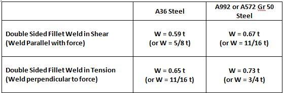 Fillet welds instead of CJP welds — Structures Workshop