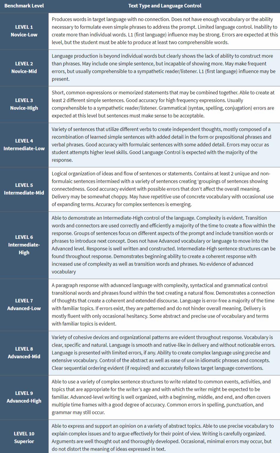 screencapture-avantassessment-apt-proficiency-levels-rubric-guide-2018-10-02-17_04_24.png