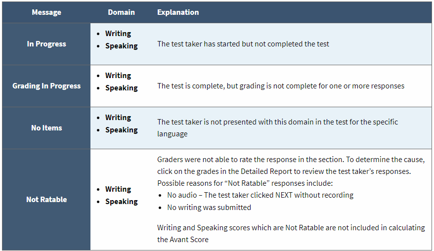 screencapture-avantassessment-place-reporting-guide-2018-10-02-17_25_53.png