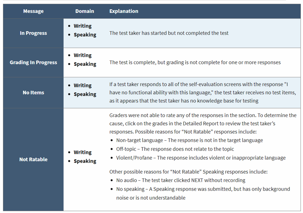 screencapture-avantassessment-worldspeak-reporting-guide-2018-10-05-14_51_48.png