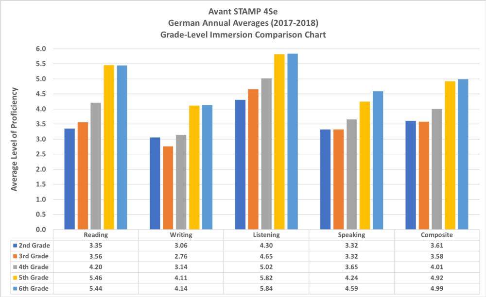 4Se_German_AcadYear2017-2018.png