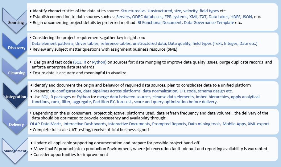 Data Design Professional Portfolio Of Taranveer Birk