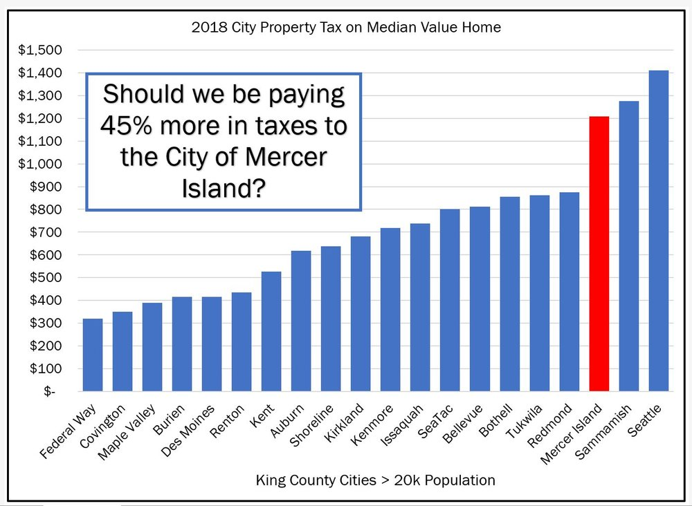 property tax on median value home with bubble.JPG