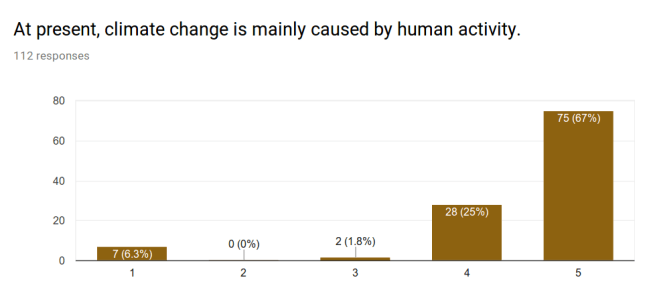 Climate-Poll1.png