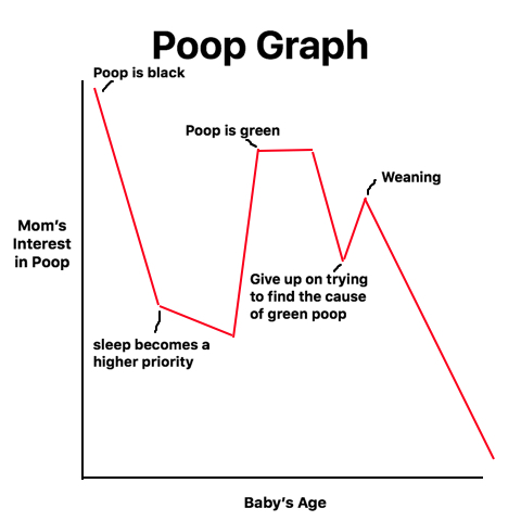 poop-graph
