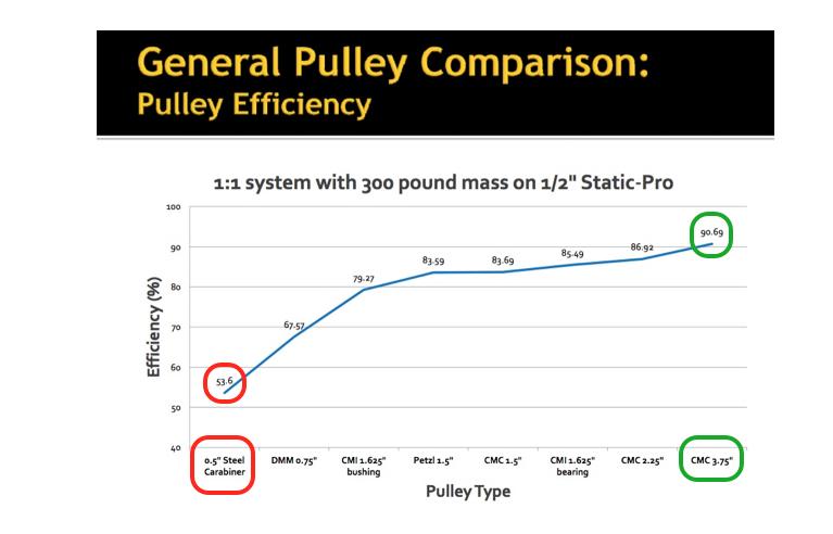 pulley diameter and efficiency.png