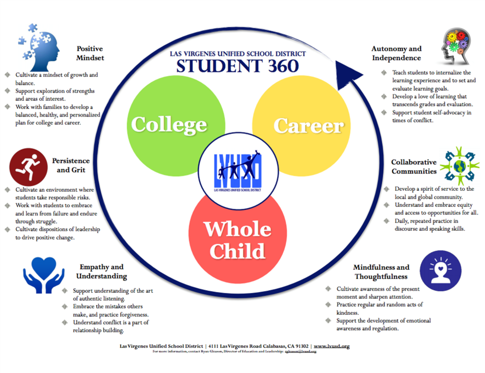 student 360 values.png