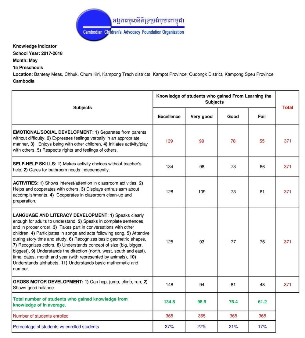 May-2018-Knowledge-Indicator-15-Schools-1.jpg