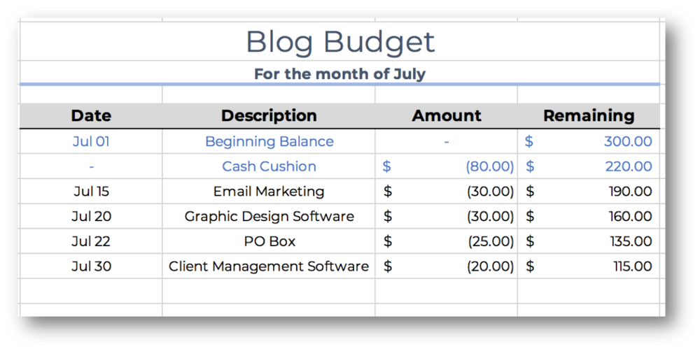 Monthly blog budget example screenshot