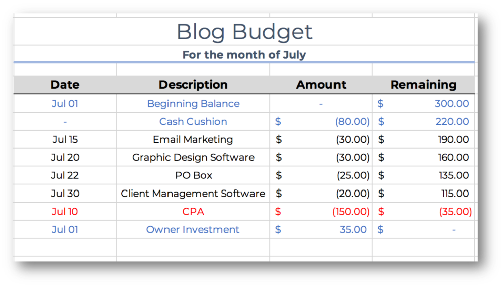 how to create follow a monthly budget for your blog the lazy source