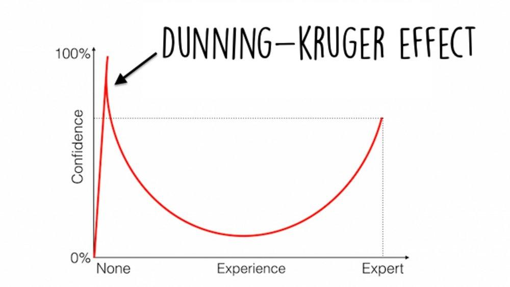 dunning-kruger-effect-1140x641.jpg
