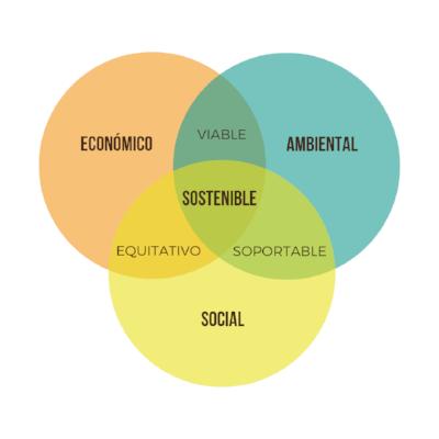 3 pilares sostenibilidad